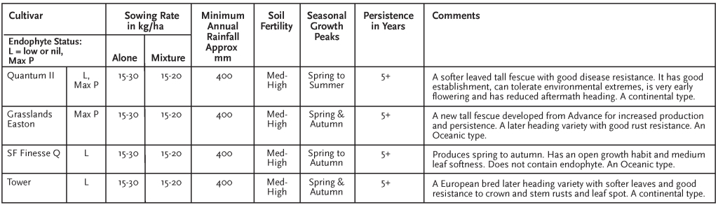2015 A1 Forage Grass wall chart (Tall Fescue)