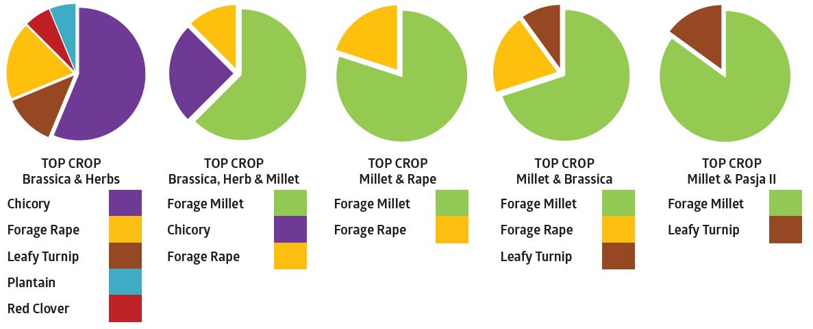 Top Crop Blend Ratios